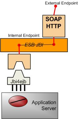 An EJB service exposed as a SOAP/HTTP Webservice.